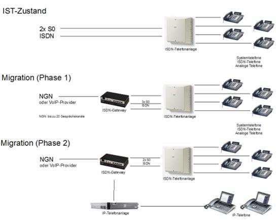 Eksempler på ISDN løsninger